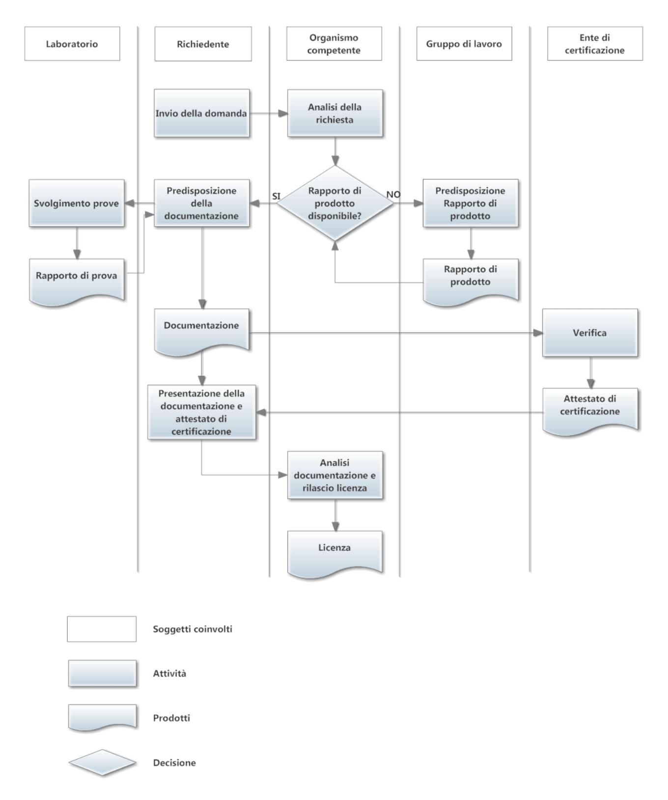 Immagine dello Schema Generale delle modalità di concessione della licenza